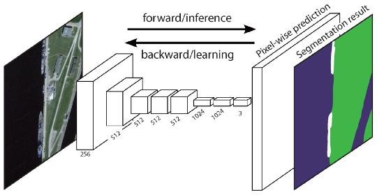 Fully convolutional semantic segmentation