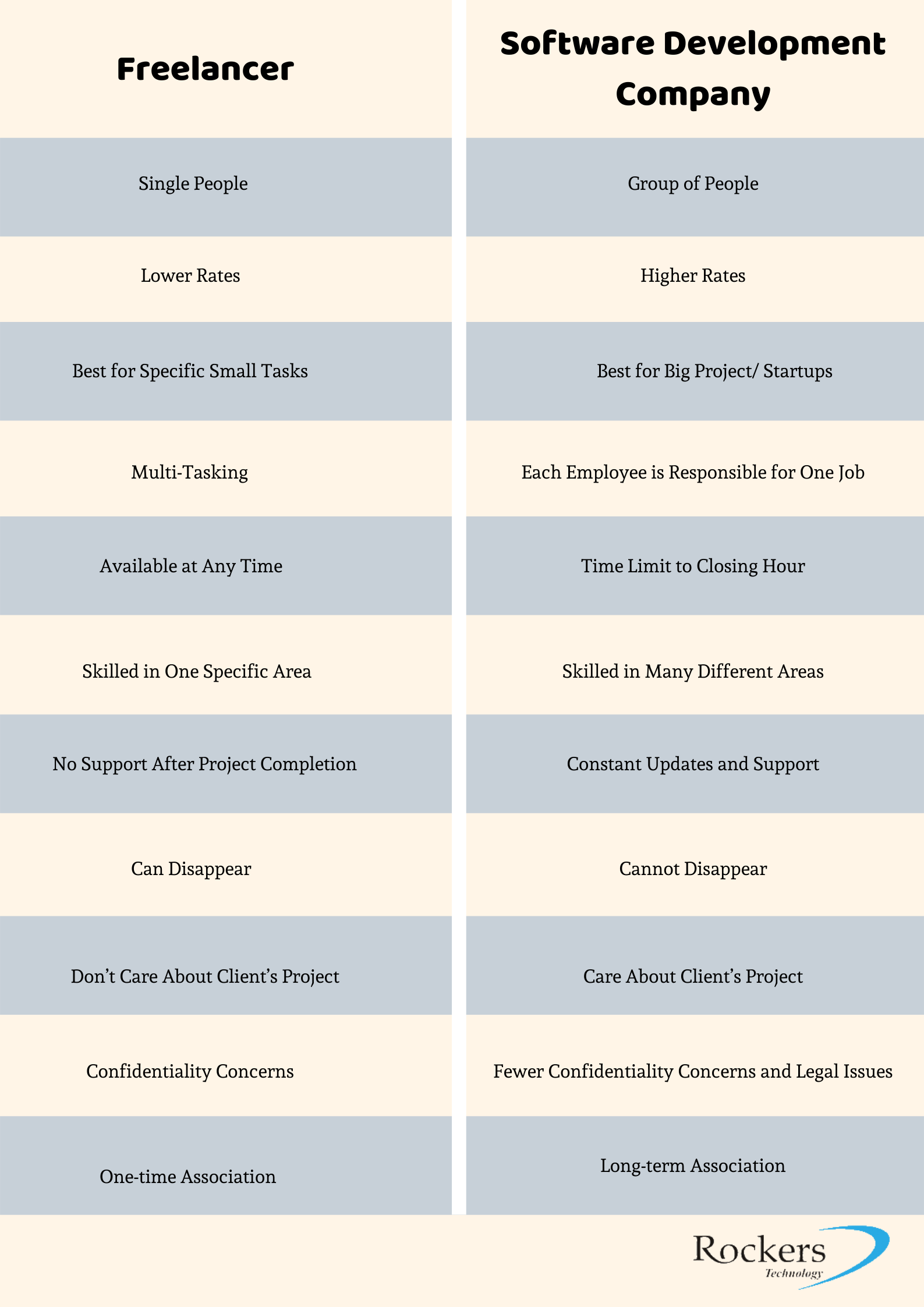 Freelancer vs Software Development
